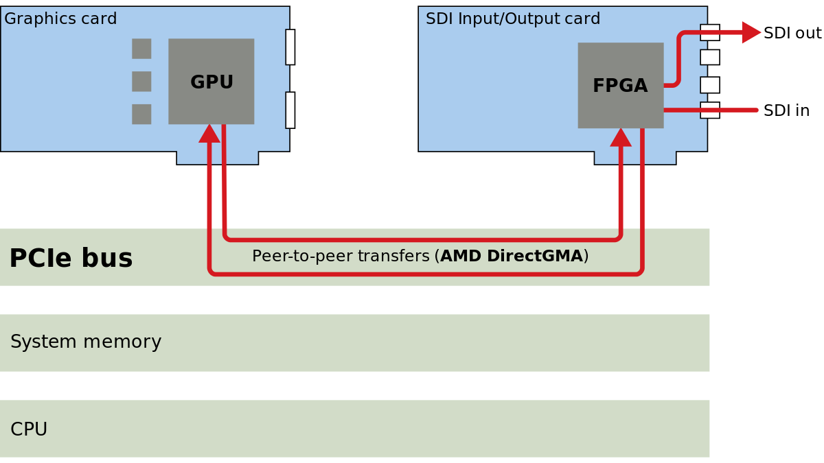 png library stock Direct memory access