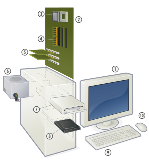 image freeuse download Computer Hardware Types