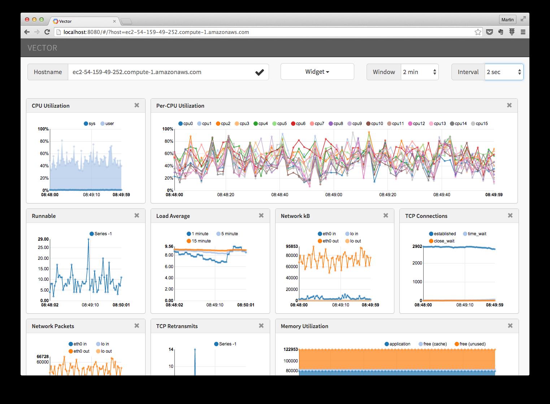 transparent download Vector monitoring. Introducing netflix techblog medium