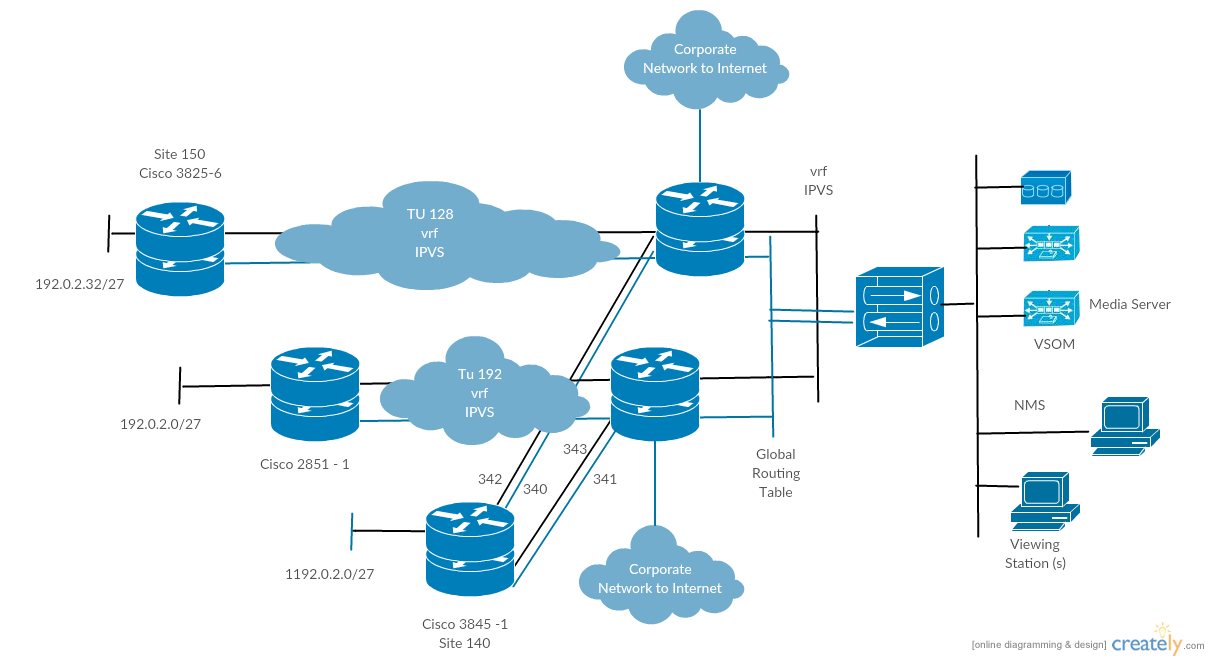 image Cisco Templates to Get You Started Right Away