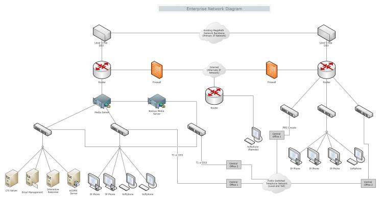 banner library library Enterprise Network Diagram
