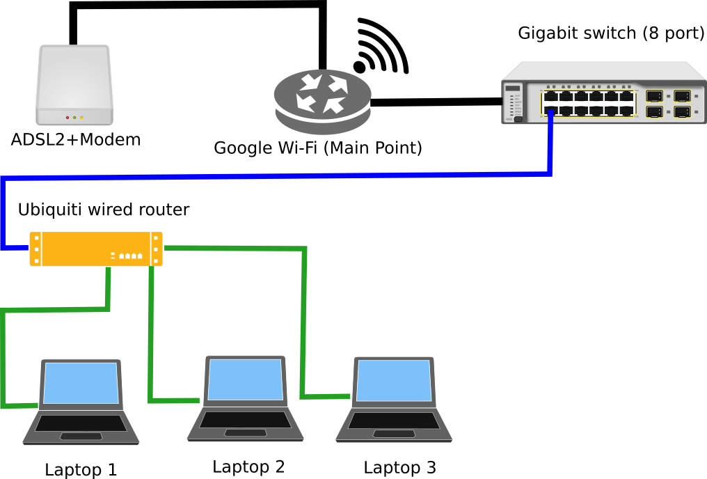 clip freeuse download setting up home network