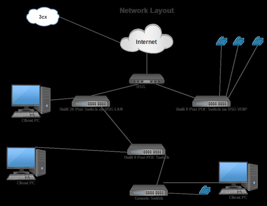 jpg freeuse stock VOIP qos through VLAN on USG LAN port