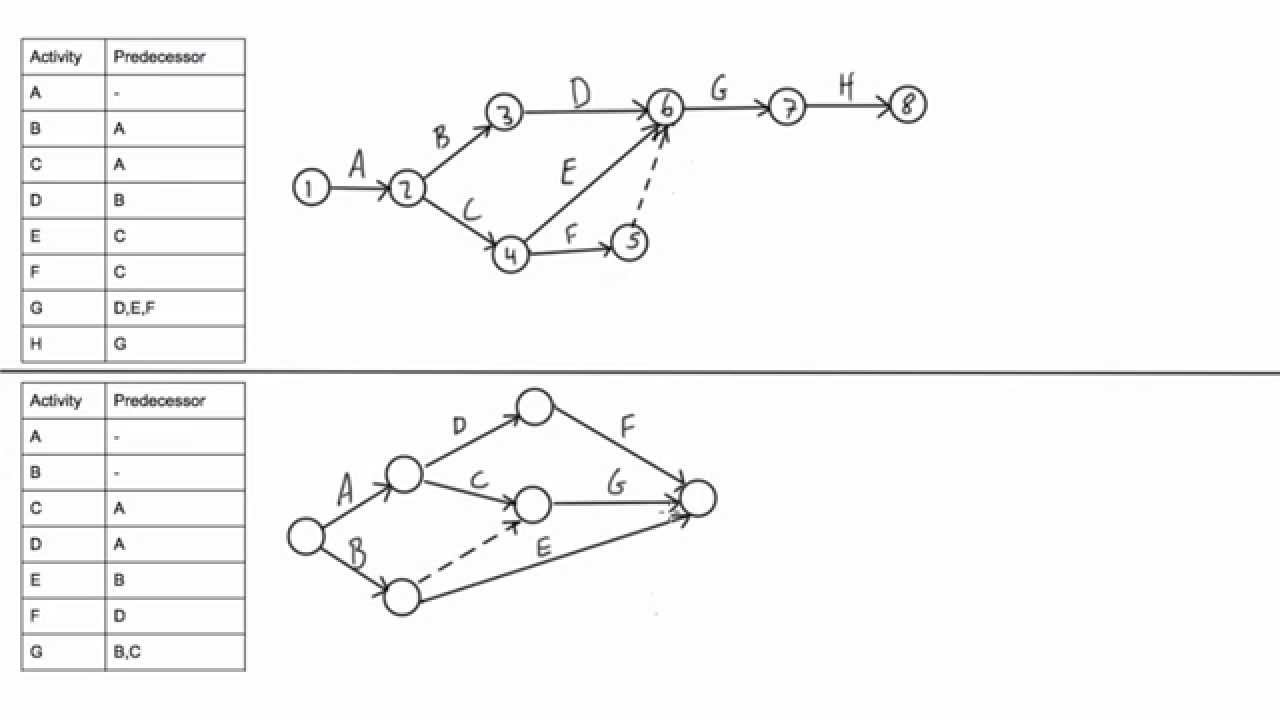 banner library library How to draw a CPM network diagram