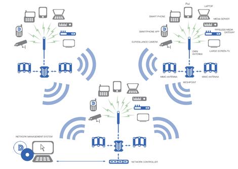 jpg royalty free network drawing wireless #100327264