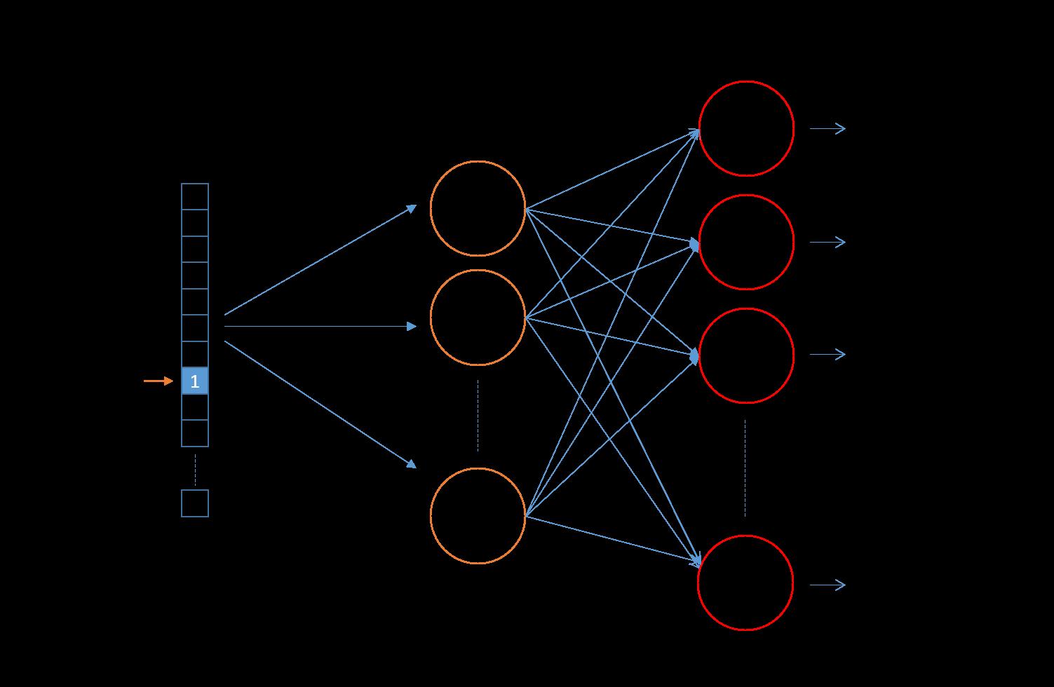 image black and white Skip gram network architecture. Neuron vector neural net