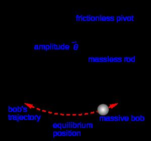 clip art transparent Pendulum