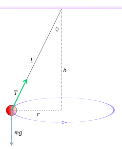 jpg library download Conical pendulum