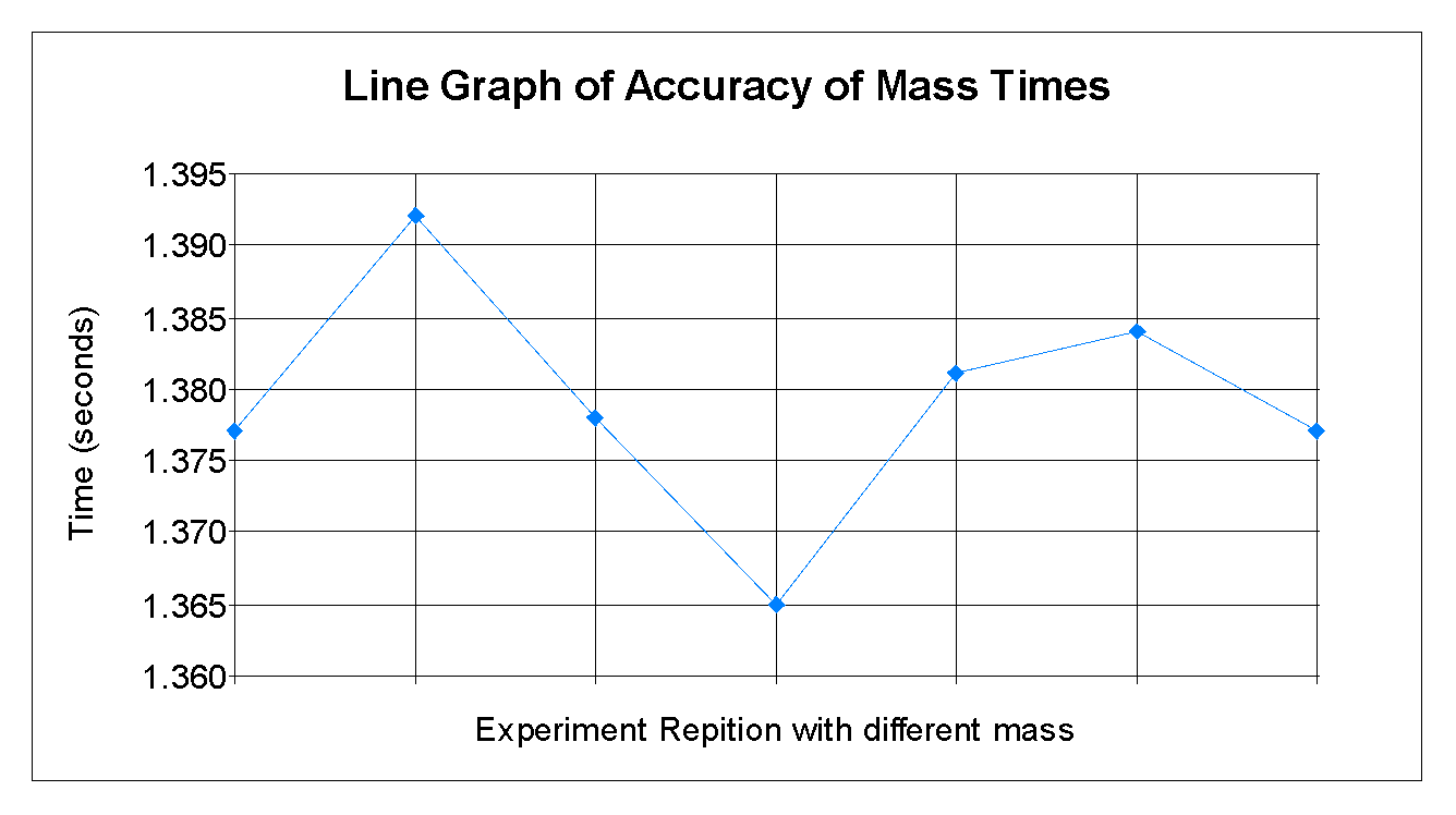 royalty free stock Period of Oscillation of a Simple Pendulum