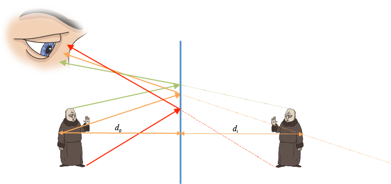 png stock Physics mirrors in optics. Drawing reflections easy