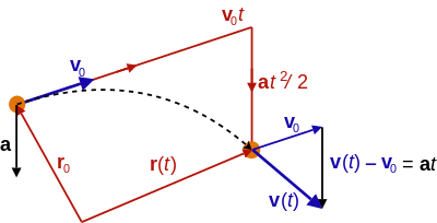 png freeuse library Equations of motion wikipedia. Vector machanics position