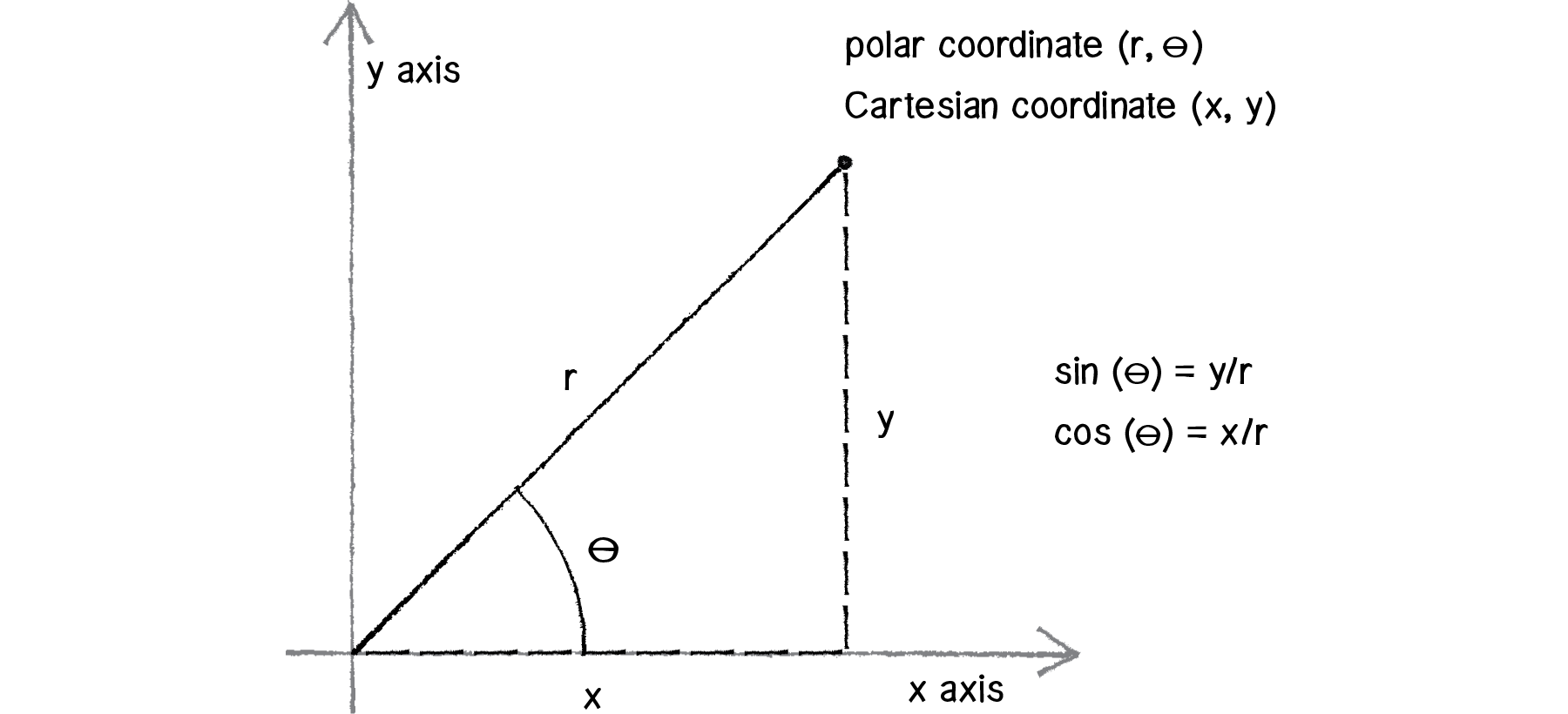 picture royalty free library Coordinates article khan academy. Vector angles polar coordinate