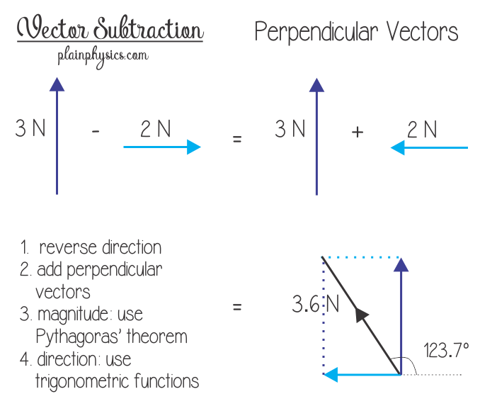 jpg free download Subtracting vectors that are. Precalculus vector