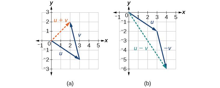 clip free download Vector precalculus. Vectors