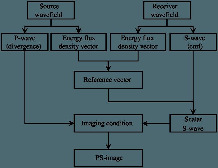 clip art stock Of ps wave imaging. Vector chart flow