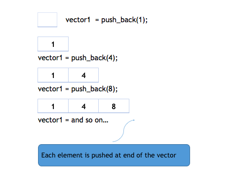 graphic Pushback vector. Introduction to container in