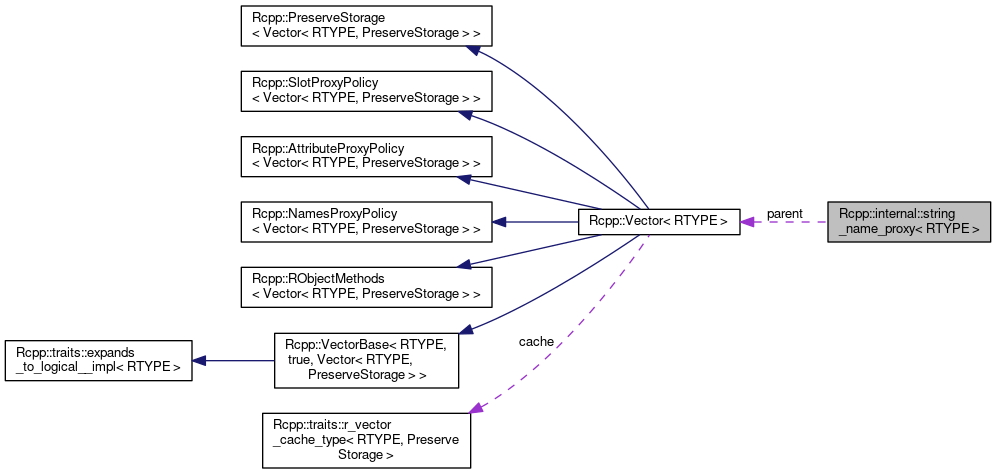 vector freeuse stock Pushback vector string. Rcpp version internal name