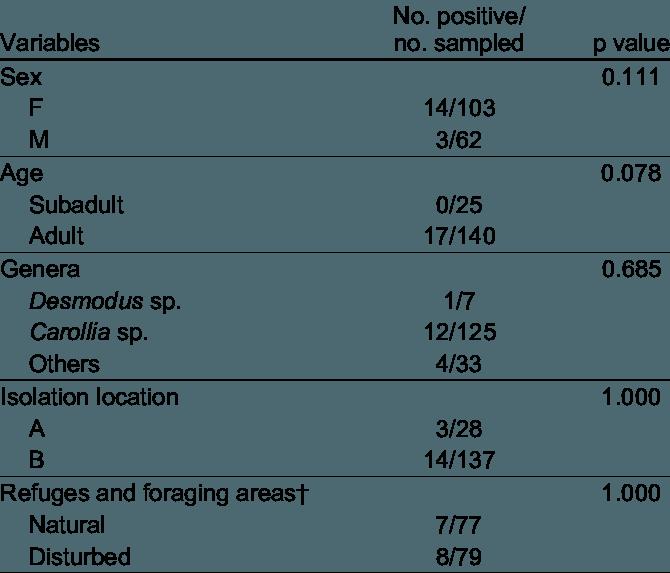jpg library library Rabies antibody prevalence