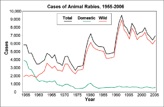 jpg library Cases of animal rabies in the United States
