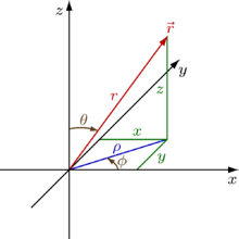 png freeuse Fields in cylindrical and. Vector derivatives physics