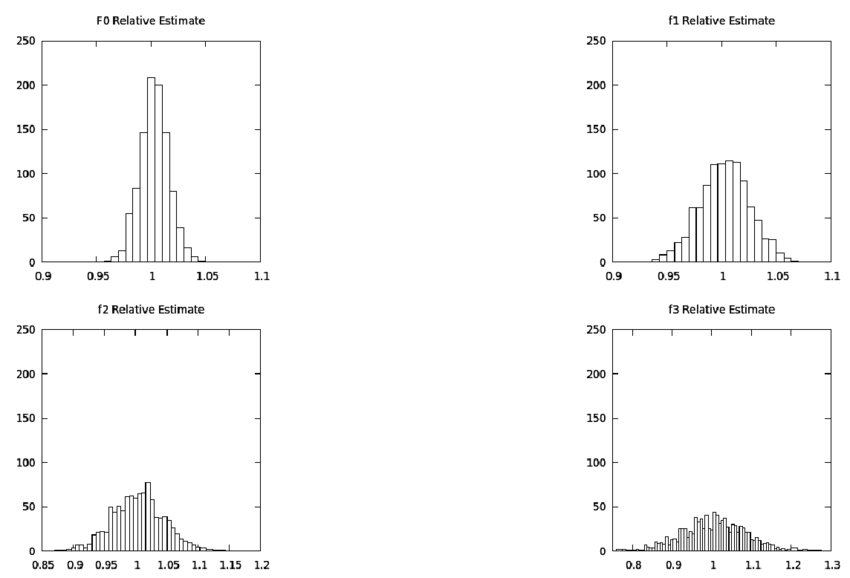 banner stock shows separate histograms for relative estimate of F