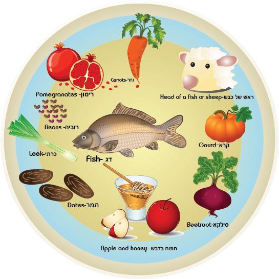 graphic transparent Hashana lessons tes teach. Rosh hashanah clipart.