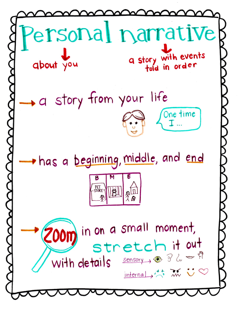 clip freeuse Personal Narrative Writing