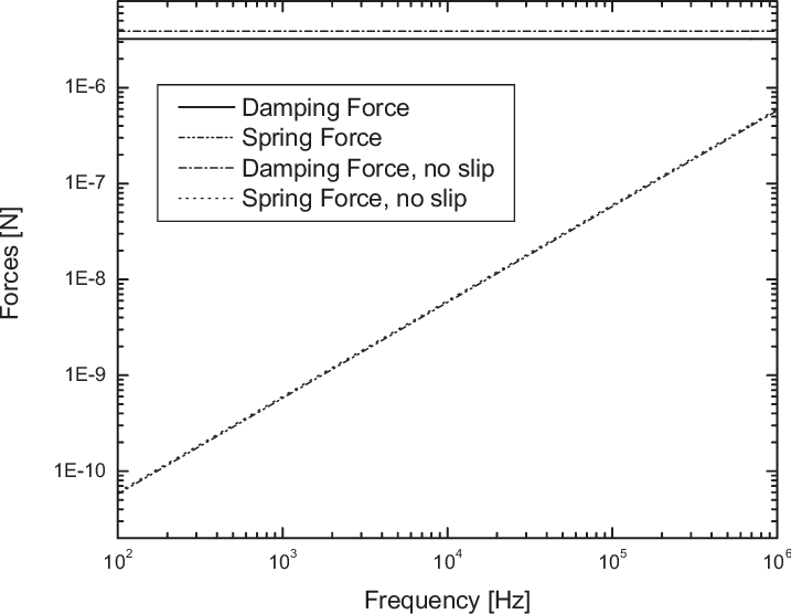 picture library stock The variation of the total damping force and spring force for a cell