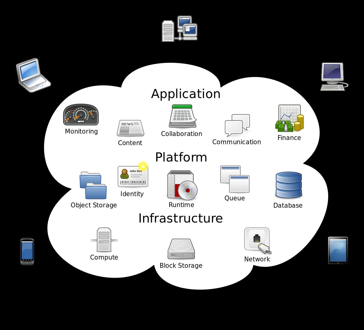 vector freeuse Cloud computing
