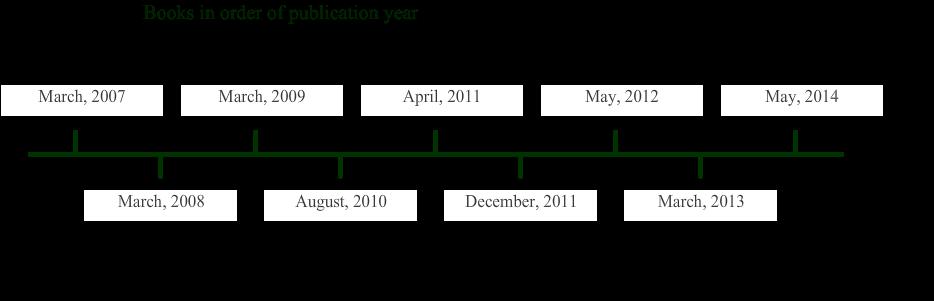 clip free stock book timeline maker