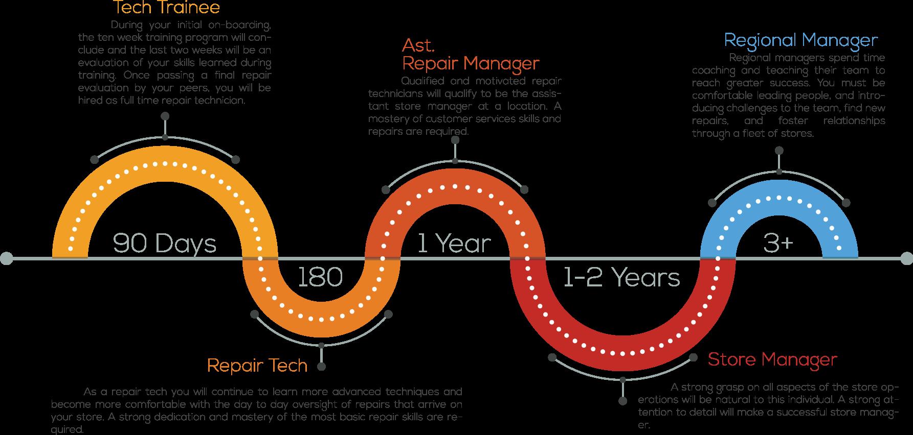 image transparent stock career path timeline