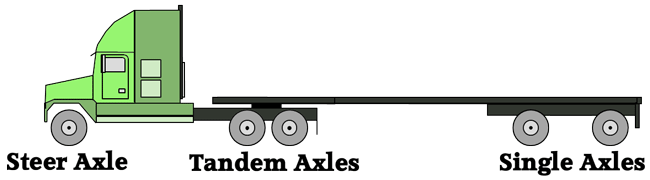 svg freeuse library Tractor Trailer Axle Weights
