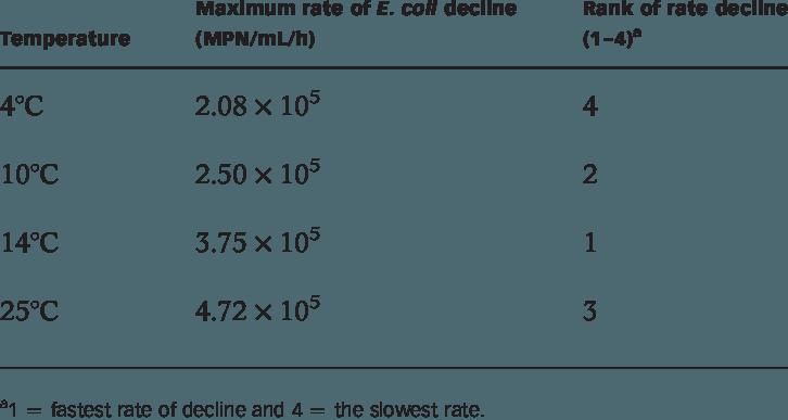 freeuse library Of e coli decline. Beach transparent rate