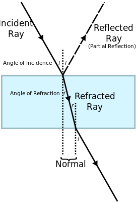 royalty free library Refraction