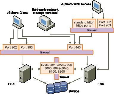 clip stock For configurations without vcenter. Transparent firewalls server