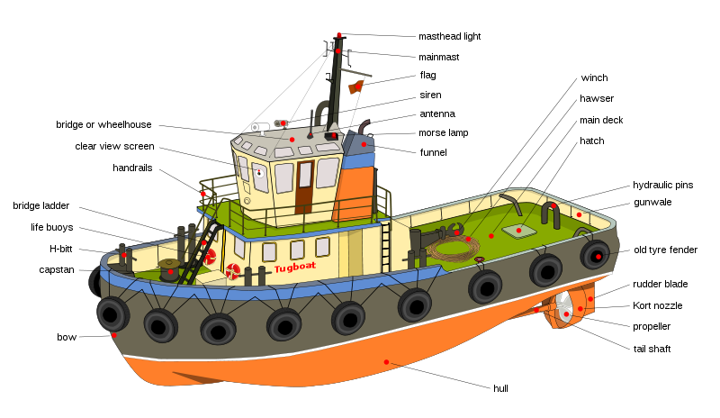 free stock Tugboat diagram