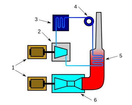 transparent library Combined cycle wikiwand working. Turbine clipart gas turbine