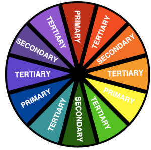 clip art freeuse library Types drawing color. Wheel and coloring all