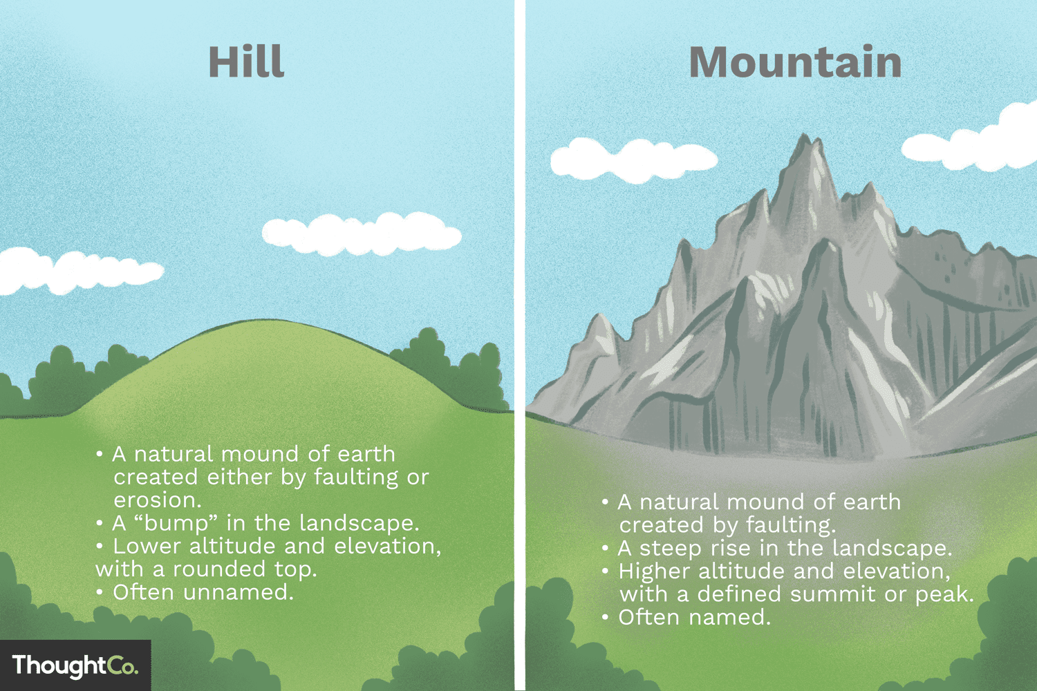 picture black and white Valley clipart definition. Differences between hills and.