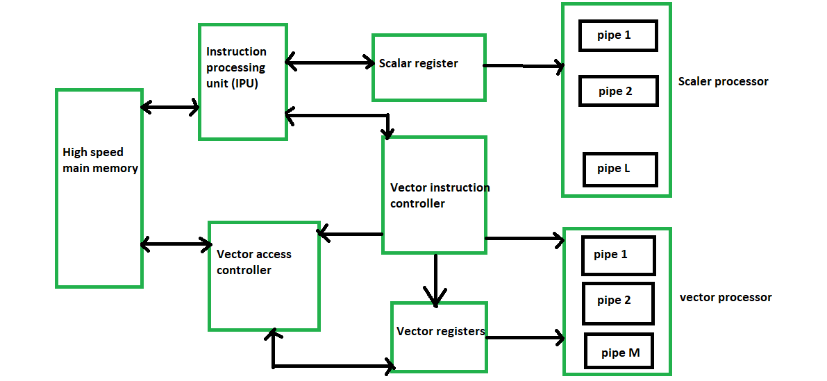 png library download Processor classification geeksforgeeks . Vector architecture.