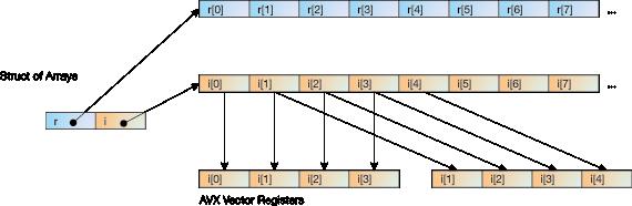 banner royalty free download Libflatarray highly efficient multi. Vector cplusplus multidimensional