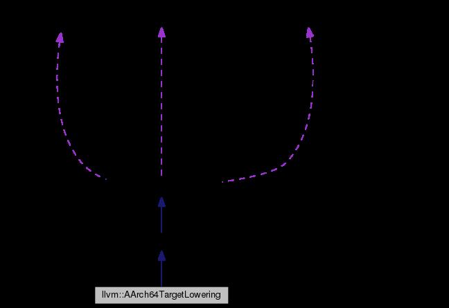 jpg download Llvm aarch targetlowering class. Vector bool convert bitset