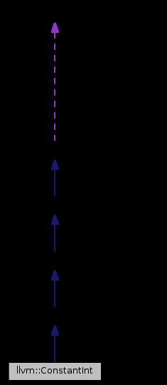 vector free download Llvm constantint class reference. Vector bool convert bitset