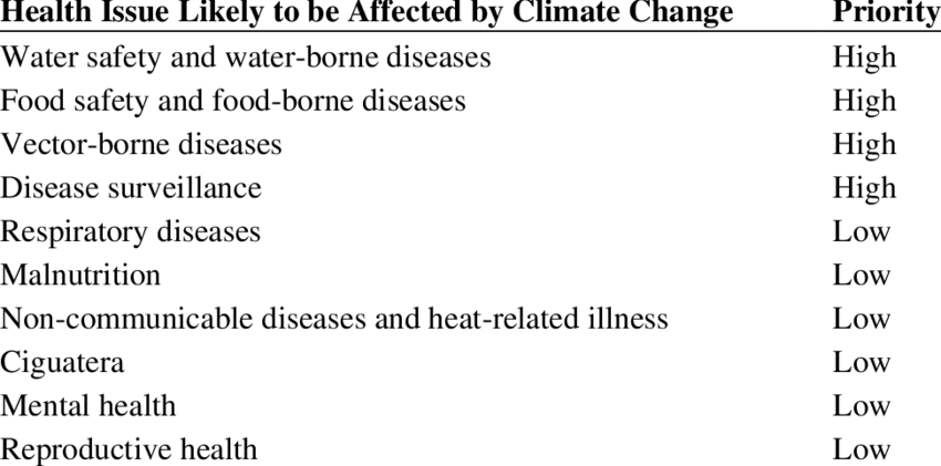 svg stock And health adaptation priorities. Vector born climate change