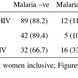 royalty free stock Vector born malaria. Pdf prevalence of as
