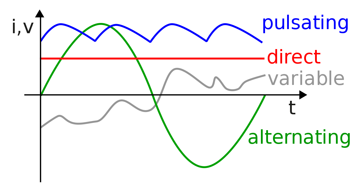 clip library stock Alternating current wikipedia . Vector bundles power transmission