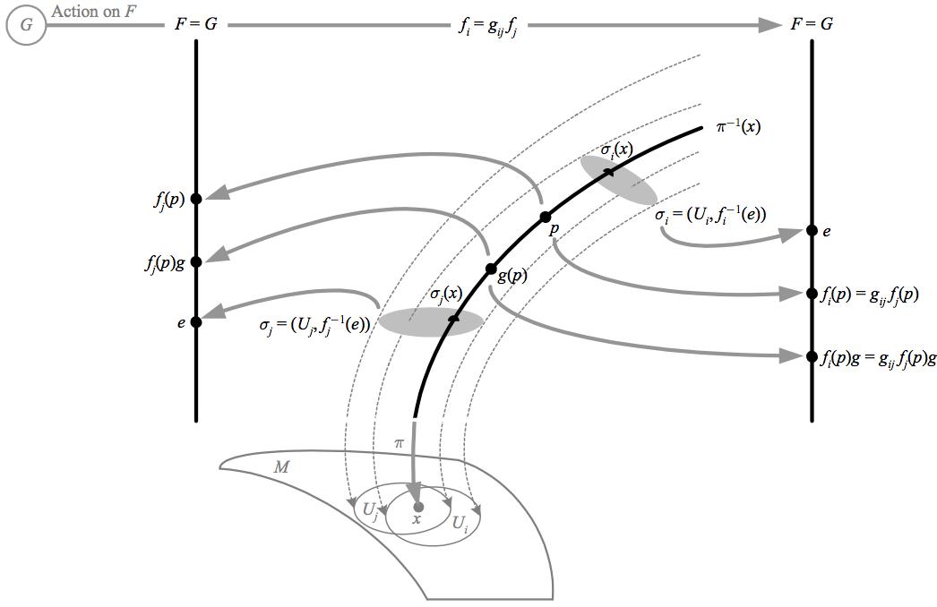 graphic black and white stock Mathematics for physics . Vector bundles principal