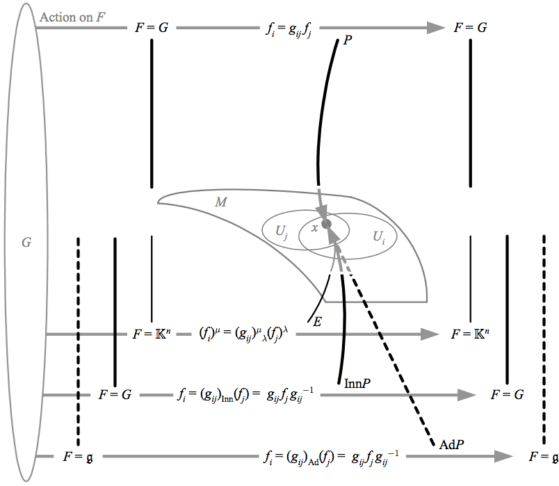 banner royalty free library Associated mathematics for physics. Vector bundles principal