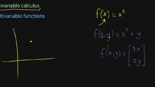 banner royalty free library Vector calc multiple variable. Multivariable calculus khan academy