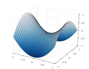 picture royalty free Vector calc shape. Saddle point wikipedia